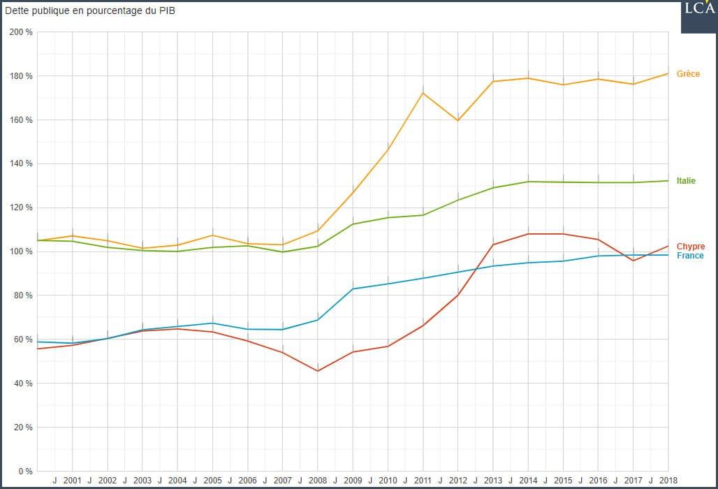 Graphique dette publique en pourcentage du PIB - Etats-cigales