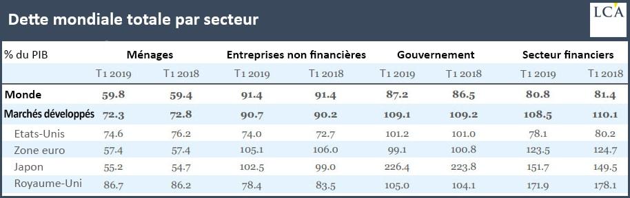 Tableau dette mondiale par secteur