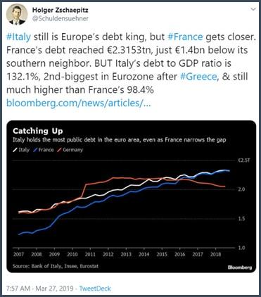 Graphqiue dette France rattrape dette Italie