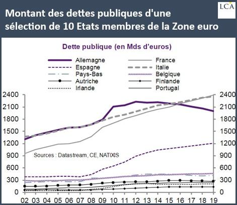 Graphique dette publique de 10 Etats européens