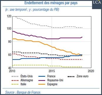 Endettement des ménages par pays
