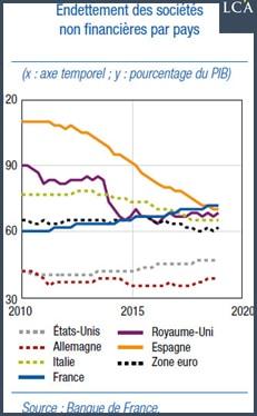 Graphique endettement des sociétés non financières par pays