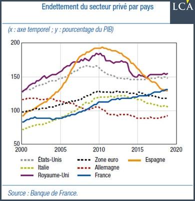 Graphique endettement du secteur privé par pays