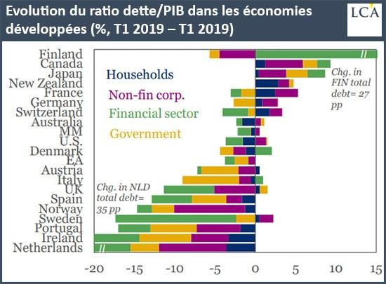 Graphique évolution du ratio dette/PIB dans les économies développées