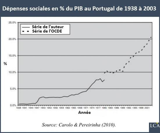 Graphique dépenses sociales en % du PIB au Portugal de 1938 à 2003
