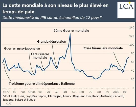 Graphique dette mondiale