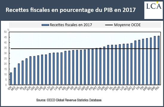 Proprietaires Francais Vous Etes Les Plus Taxes Au Monde