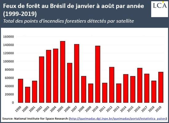 MERCOSUR: Feux de foret au Bresil de Janvier à Aout par année (1999-2019).