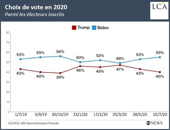 elections us sondage trump biden