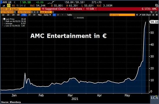 graphe AMC