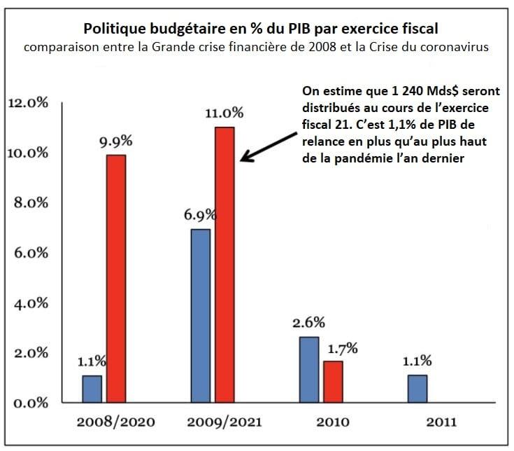 politique budget usa